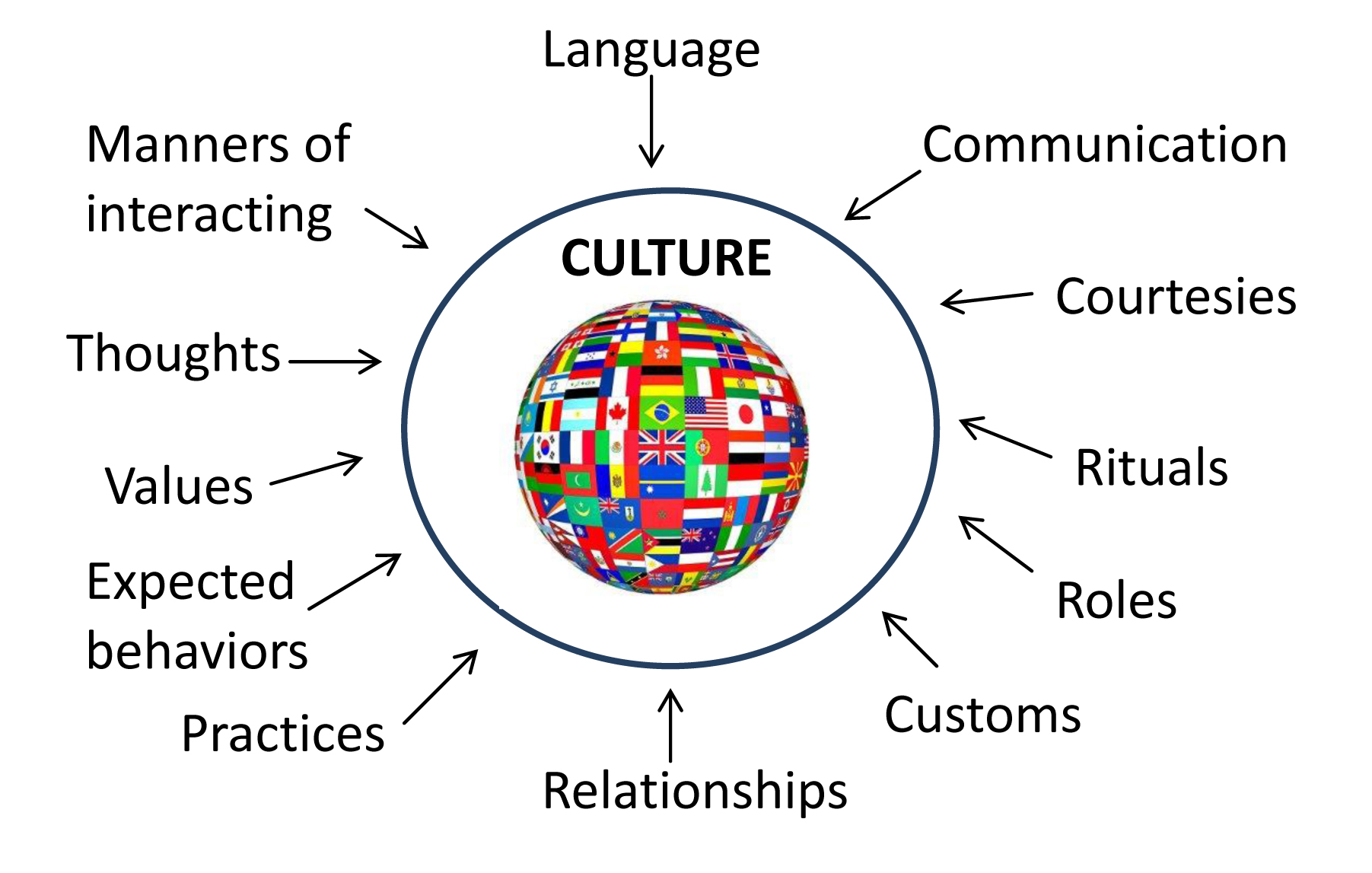 Intercultural Communication Beyond Barriers: barriers